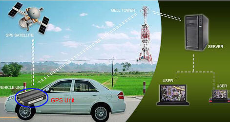 Vehicle Monitoring System