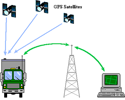 gsm gps tracker